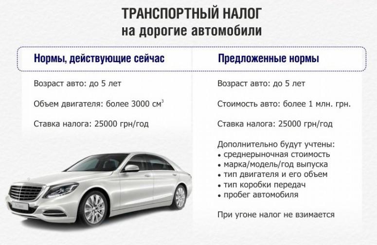 Налог в россии на авто