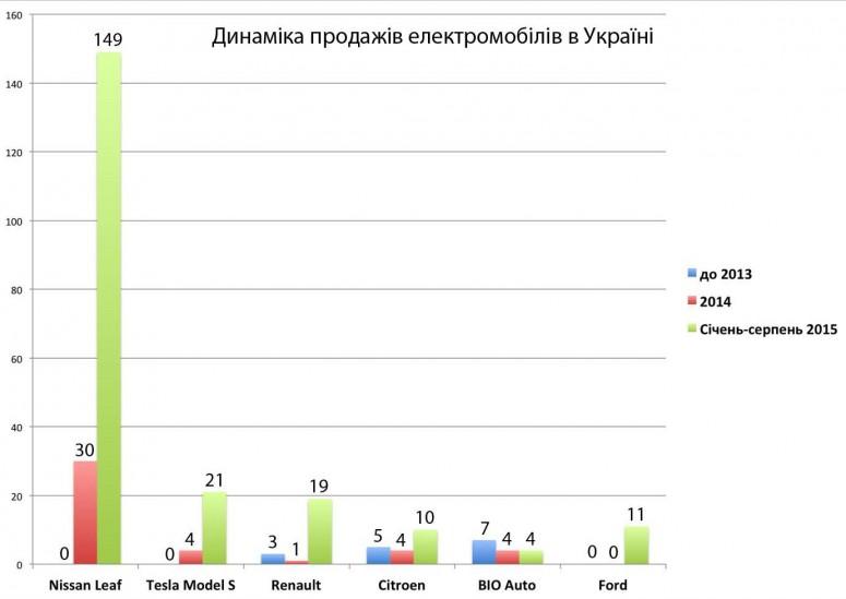 prodazhi-elektromobiley-v-ukraine-byut-r