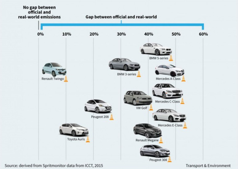 Какие бренды больше всех мухлюют с расходом топлива?
