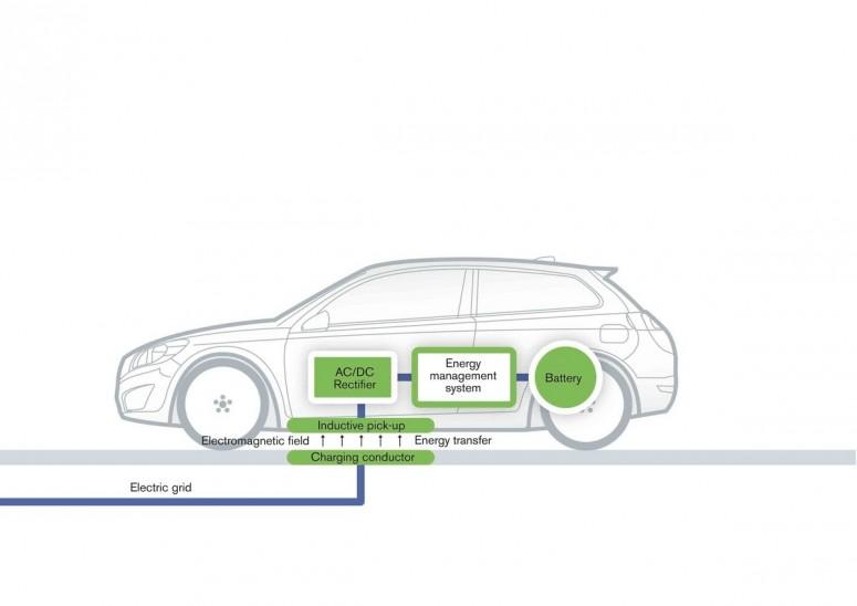 Volvo разработало технологию беспроводной зарядки электромобилей
