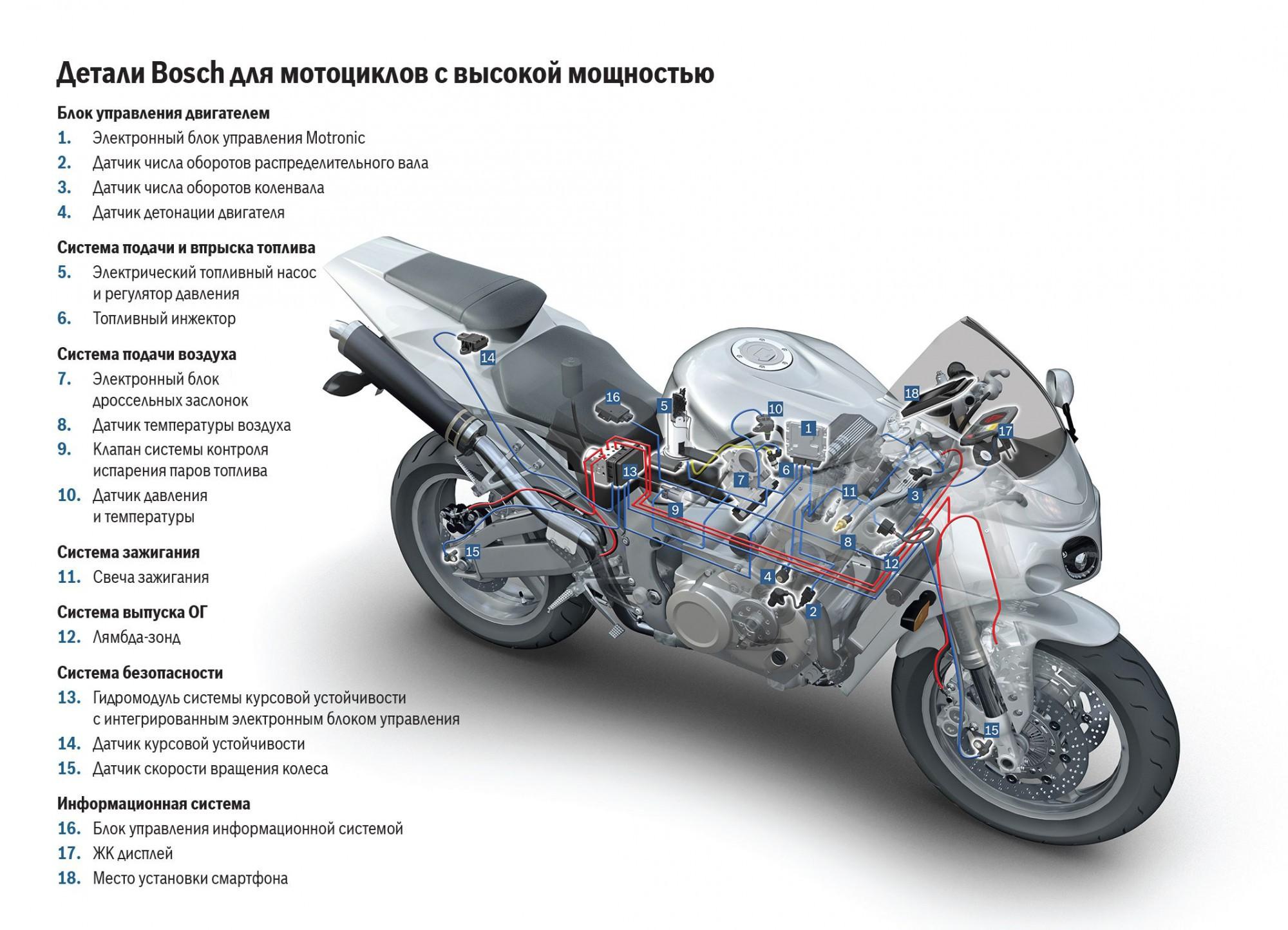детали мотоцикла с картинками есть гараже любого