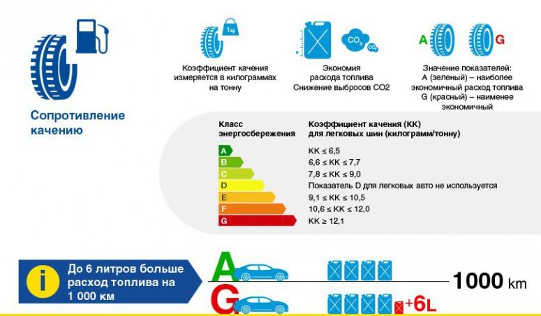 Европейская маркировка шин: отличия и характеристики (инфографика)